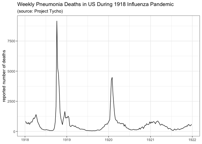 Data needs for forecasting influenza pandemics