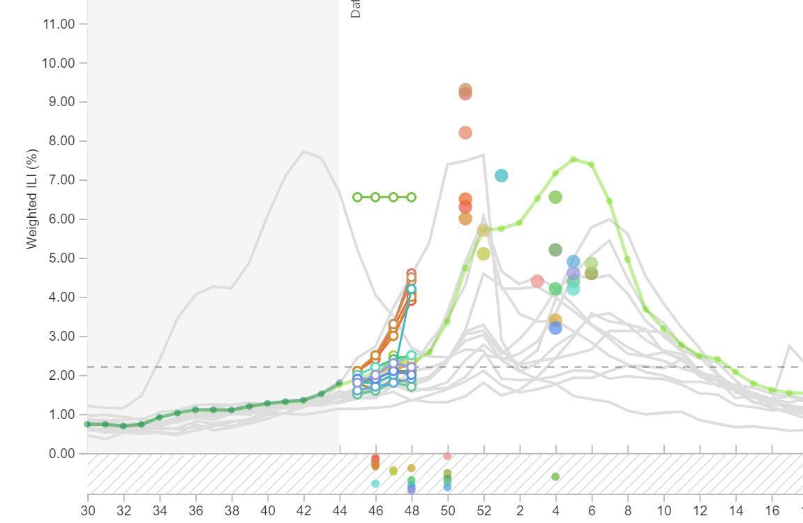 Forecasting tools in development